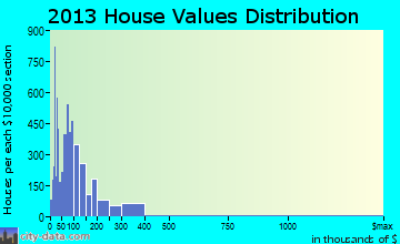 Hattiesburg home values distribution