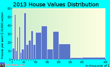 Guntown home values distribution