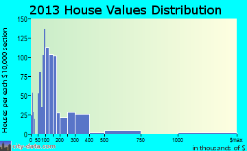 Gulf Hills home values distribution
