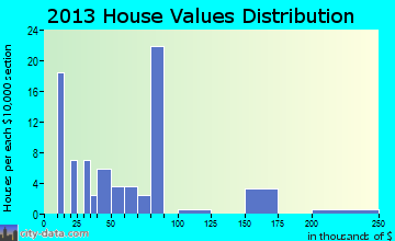 Golden home values distribution