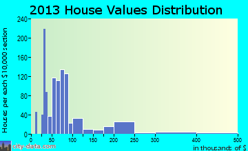 Forest home values distribution