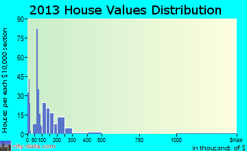Flora home values distribution