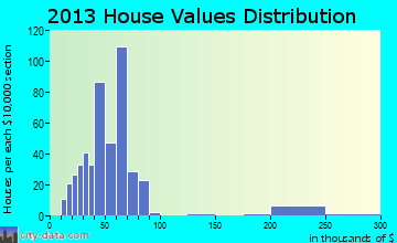 Fayette home values distribution