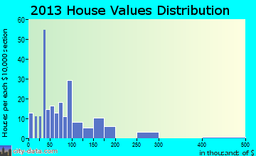 Falkner home values distribution