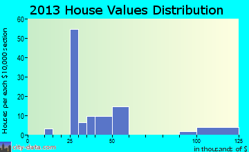 Falcon home values distribution