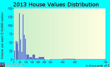 Ellisville home values distribution