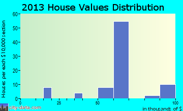 Doddsville home values distribution