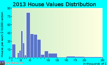 Drew home values distribution