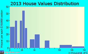 Cruger home values distribution