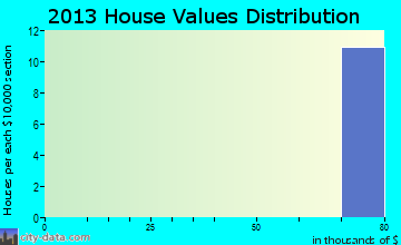 Columbus AFB home values distribution