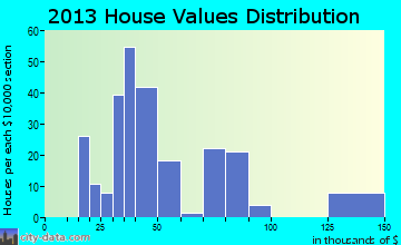 Sledge home values distribution