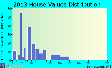 Shuqualak home values distribution