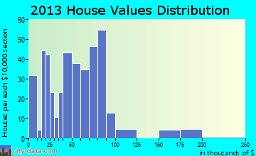 Shaw home values distribution