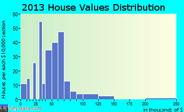 Imboden home values distribution
