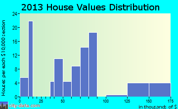 Chunky home values distribution