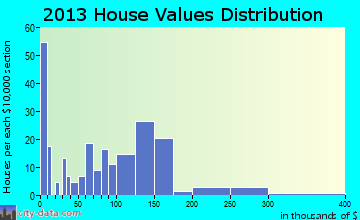Caledonia home values distribution