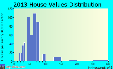 Bruce home values distribution