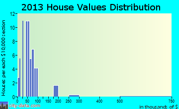 Braxton home values distribution
