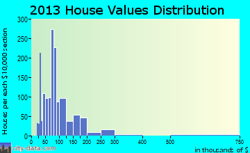 Booneville home values distribution