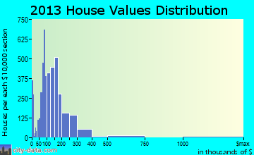 Biloxi home values distribution