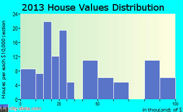 Beulah home values distribution
