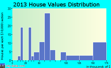 Bentonia home values distribution