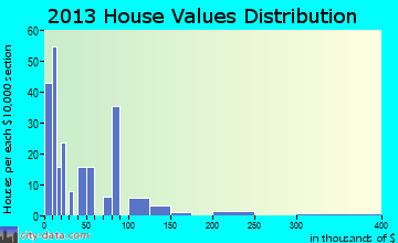 Benoit home values distribution