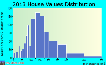Bay St. Louis home values distribution