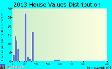 Alligator home values distribution
