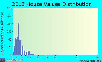 Yazoo City home values distribution