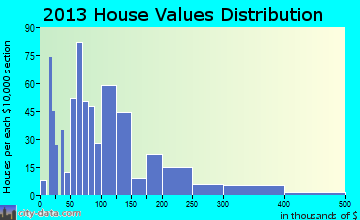 Wiggins home values distribution