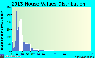 West Point home values distribution