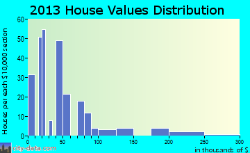 Joiner home values distribution