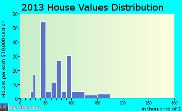 Walnut home values distribution