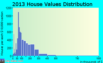 Tupelo home values distribution