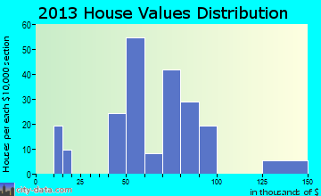 Keiser home values distribution