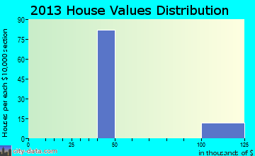 Standing Pine home values distribution