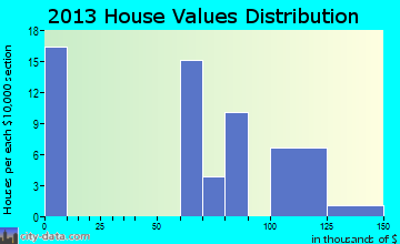 Norwood Court home values distribution