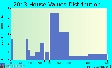 Oakwood home values distribution