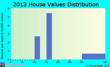 Old Appleton home values distribution