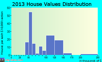 Old Monroe home values distribution