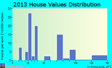 Olean home values distribution