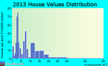 Kibler home values distribution