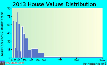 Osage Beach home values distribution
