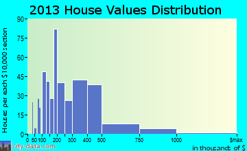 Parkville home values distribution