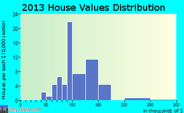 Parkway home values distribution
