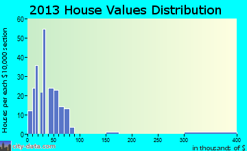 Parma home values distribution
