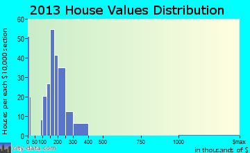 Pasadena Hills home values distribution
