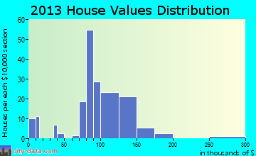 Pasadena Park home values distribution