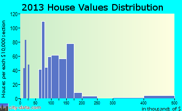 Pleasant Valley home values distribution